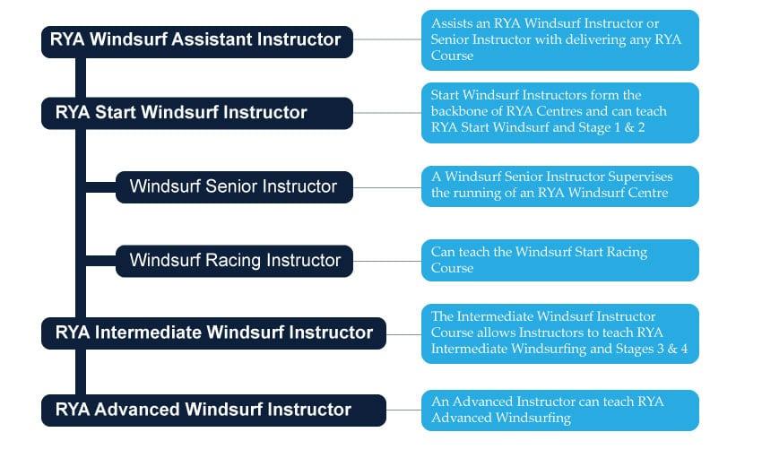 Windsurf-Scheme-Infographic